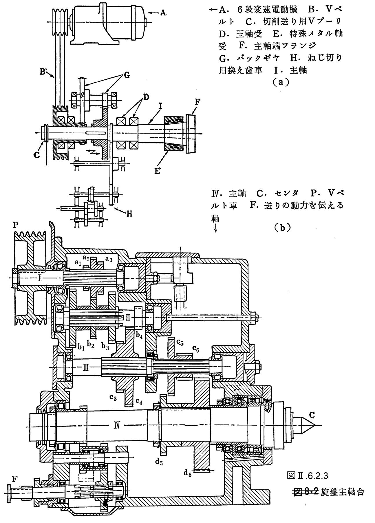 6.2 旋盤の構造(Structure of l...