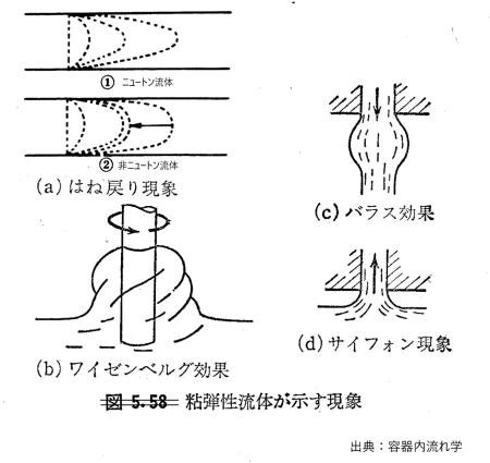 elasviscosity fluid