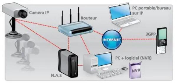 Fonctionnement caméra IP pour Nas