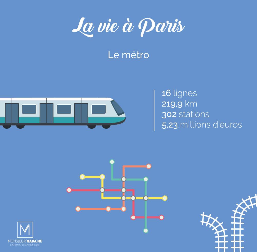 Monsieur Madame La vie à Paris : le métro