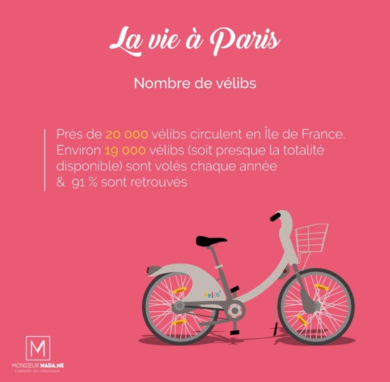 Monsieur Madame La vie à Paris : le nombre de vélibs