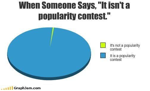 OK, You PERVERTS And DRAMA QUEENS! (Most Popular Entries)