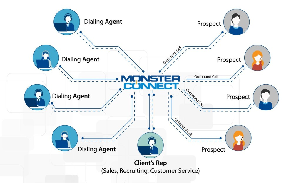 Monster Connect Team Dialing and Prospecting Enablement Service