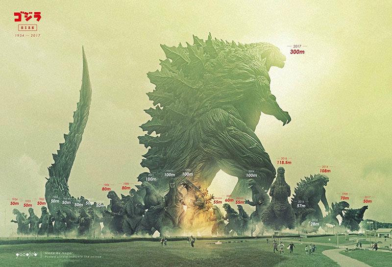 Godzilla dimensioni nei film