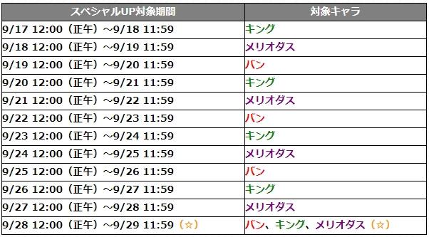 ガチャ『七つの大罪』スペシャルデー
