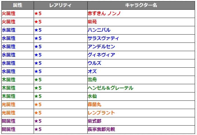 1101ガチャ『討爆伝』対象キャラクター15体