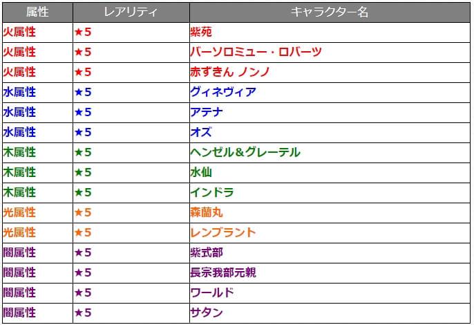 11/6ガチャ『討爆伝』対象キャラクター15体