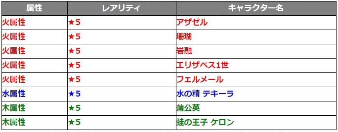 1108ガチャ『覇者道』対象キャラクター8体