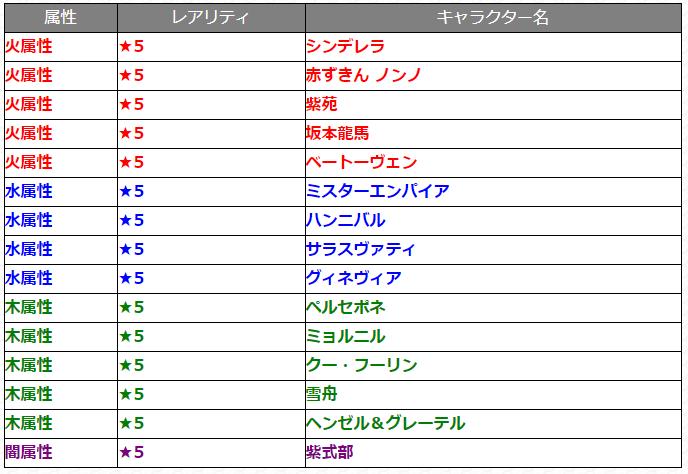 1月9日ガチャ『討爆伝』_対象キャラクター