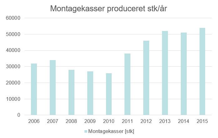 Montagekasser Produceret Stk