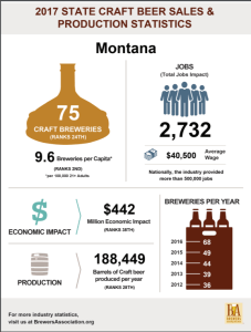 HB 185 offers more hours, boost to Montana's economy
