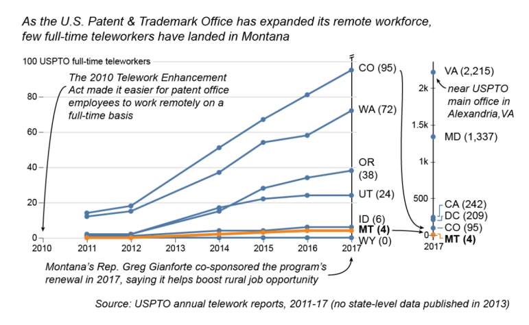 U.S. Patent and Trademark Office remote employment trend