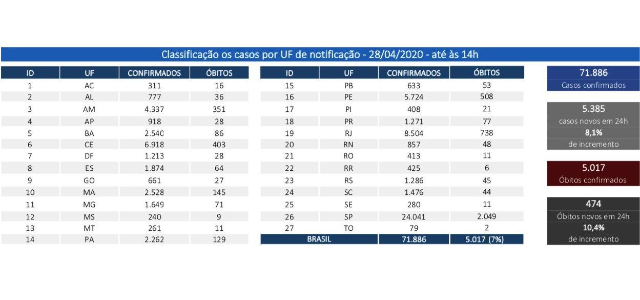 Brasil tem 32.544 pessoas curadas de Covid-19
