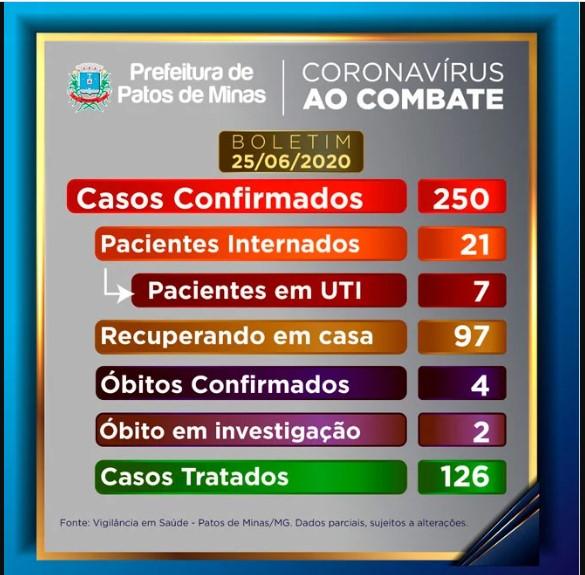 Patos de Minas tem mais 18 casos de coronavírus e leitos clínicos chegam a 117% de ocupação