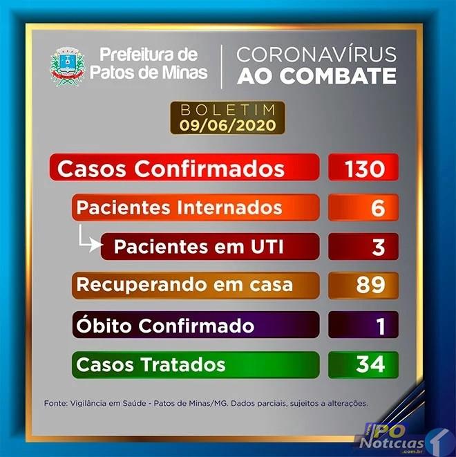 Prefeitura divulga mais 4 casos confirmados de Covid-19 em Patos de Minas; 6 estão internados