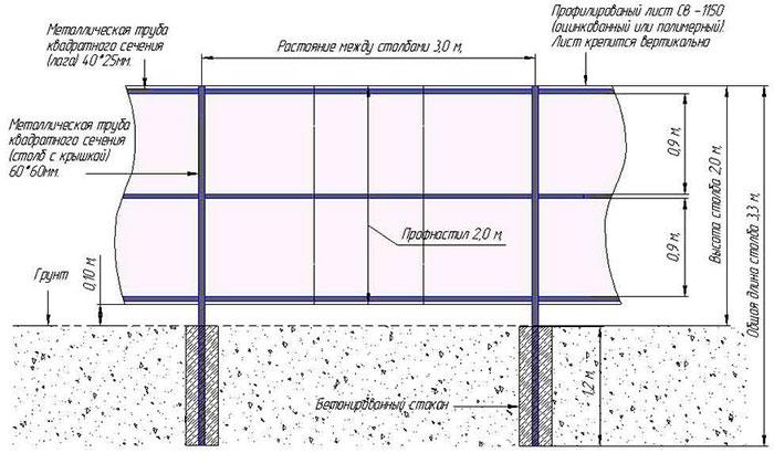 Kreslení do instalace profesionálních podlah