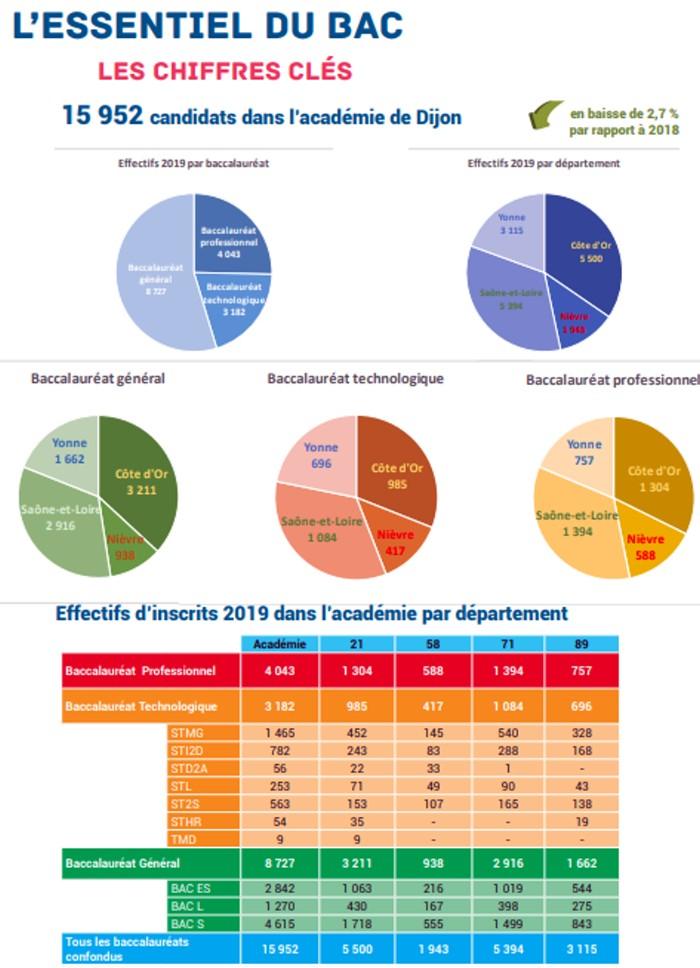 presentation Bac baccalaureat 2019 rectorat Dijon organisation concours examen lutte fraude triche Montceau-news.com 130619