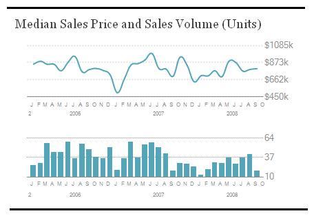 Median-Sales-Price-Volume