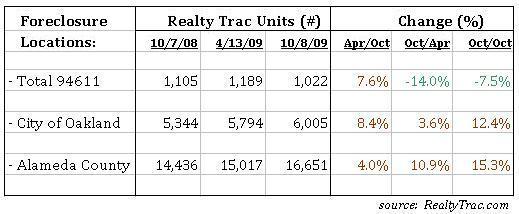Foreclosures, 94611 - 2008-2009