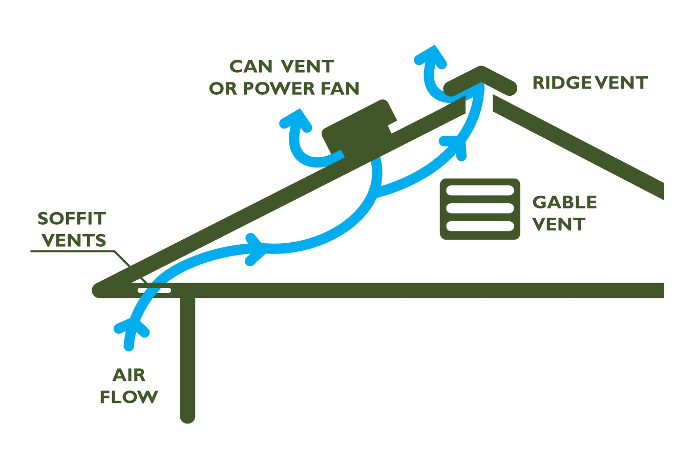 roofing ventilation grand rapids mi