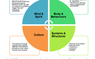 A chart of Self Regulation from an integrative perspective.