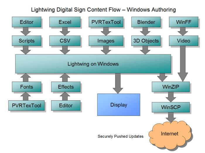 LightwingPowerPointDiagram2