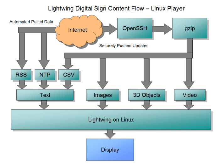 Lightwing's Content Authoring Flow