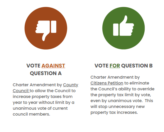 Vote AGAINST Question A and For Question B