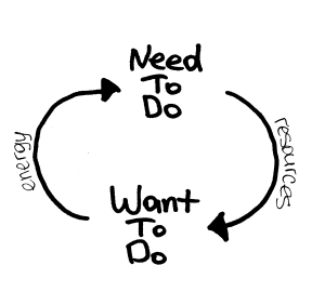 need-to have-to diagram