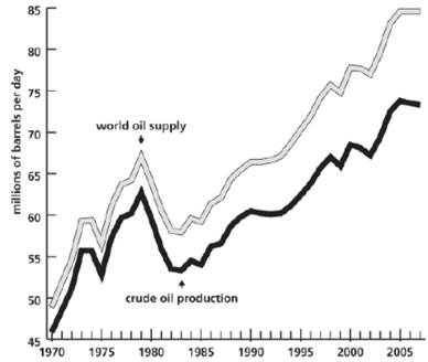 World oil production and supply