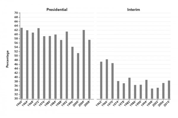 Chart 3. Voter Turnout in U.S. Elections, 1960–2010