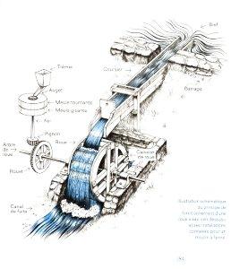 Technologie d'un moulin à aubes
