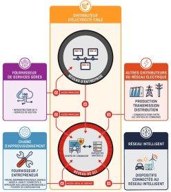 Menaces de cybersécurité