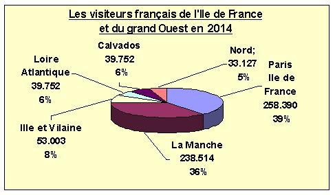 Visiteurs français