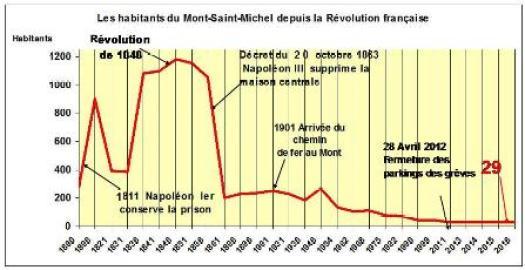Evolution des habitants du Mont-saint-Michel