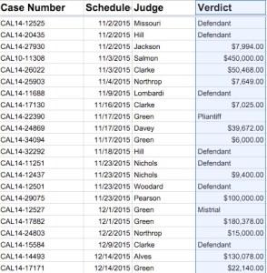 2015 PGCC Verdicts
