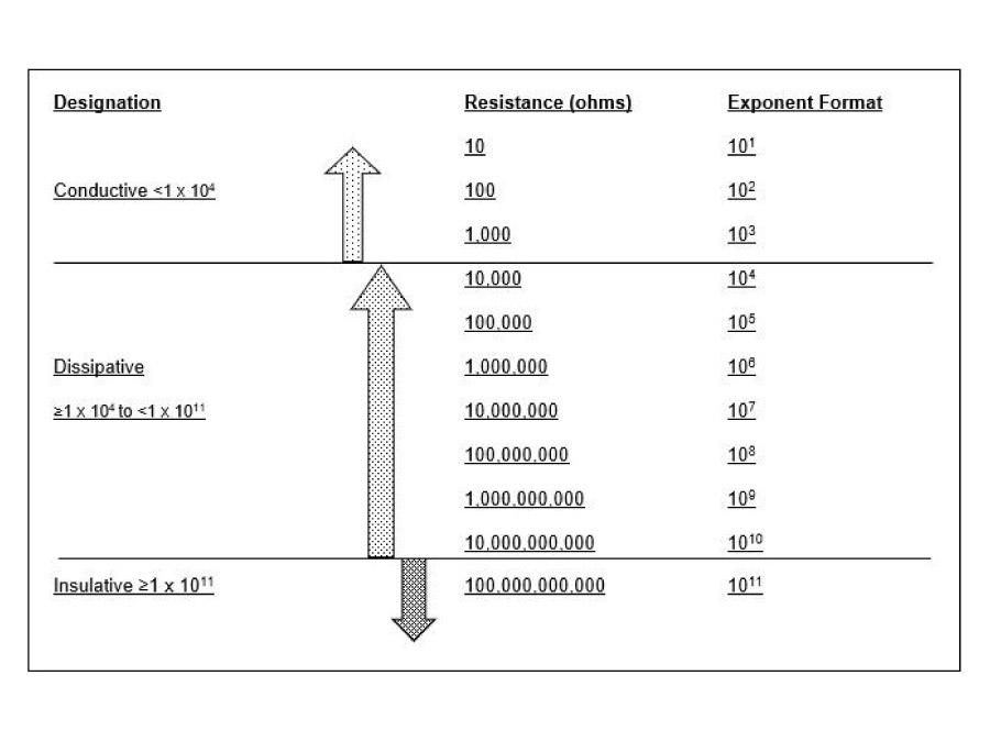 tabella ohms esd prodotti stampati in 3d abs esd 3d store monza sharebot