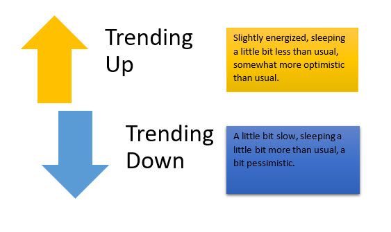 Trending Up or Trending Down