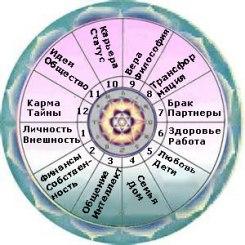 дома в астрологии за что отвечают 2