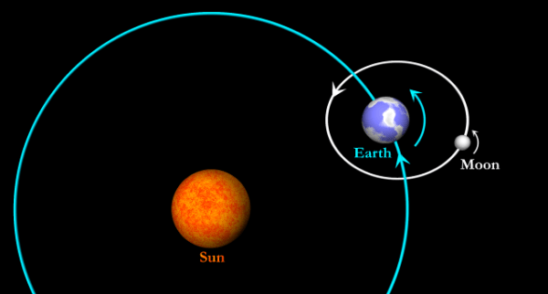 The Science: The Earth and Moon