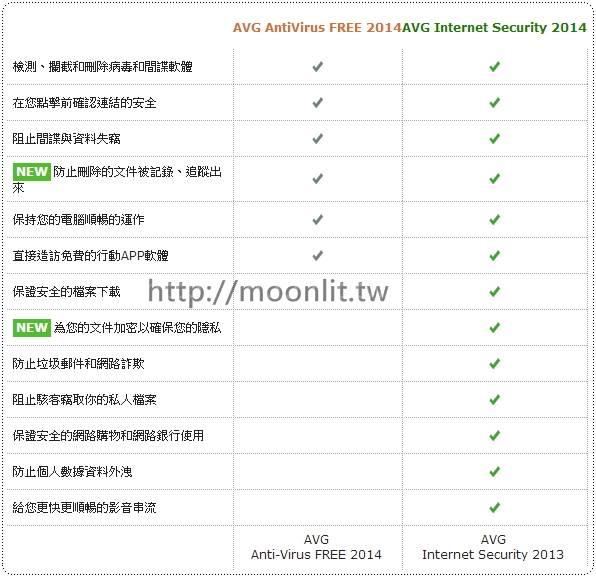 avg 2014免費版防毒軟體下載
