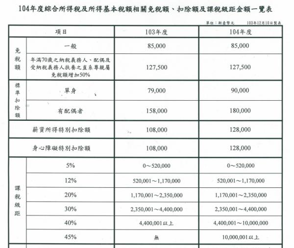 104年個人綜合所得稅免稅額及扣除額調整表