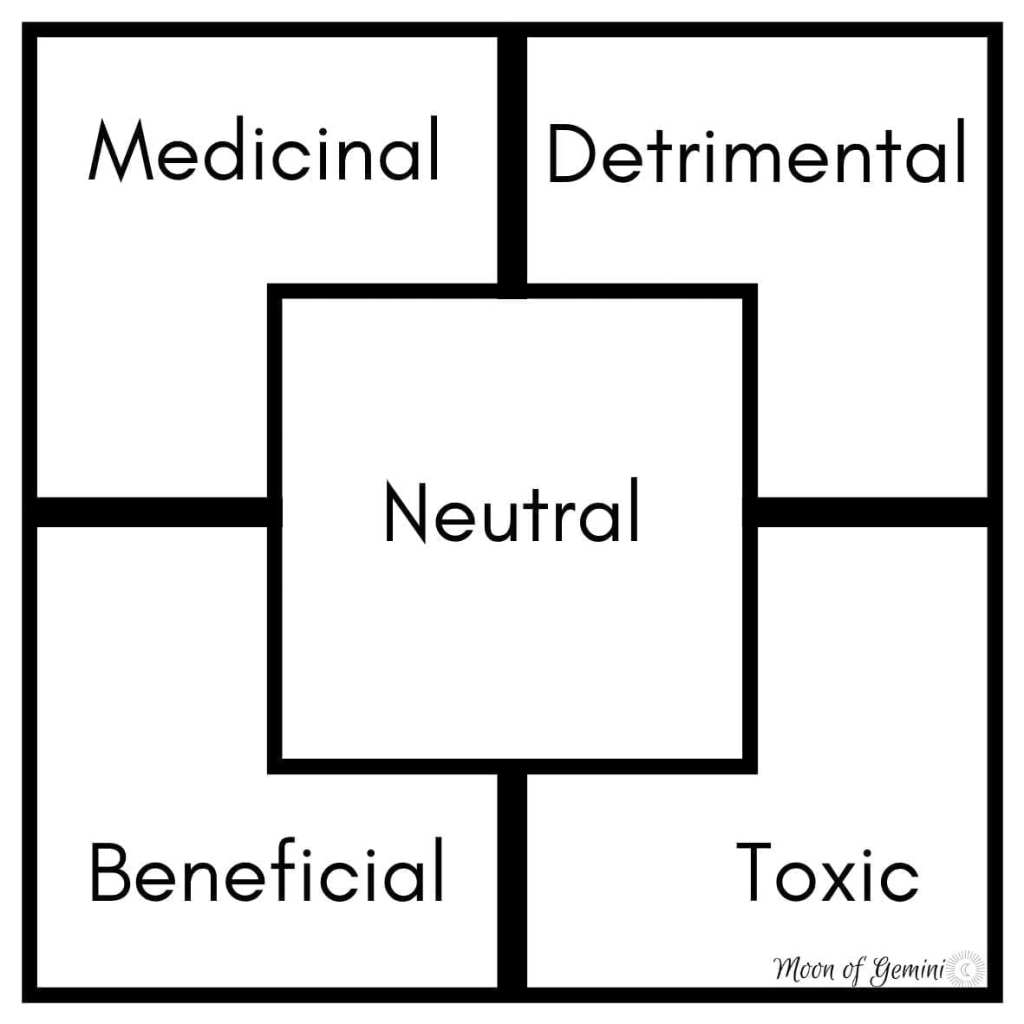 pendulum chart for food sensitivity testing