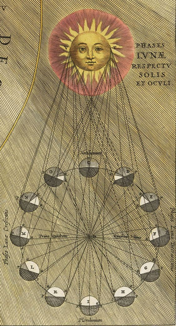 Alchimie Lune Soleil Moonstruck
