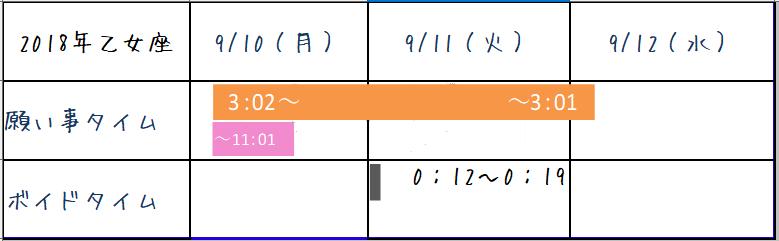 2018年9月 乙女座 ボイドタイム表