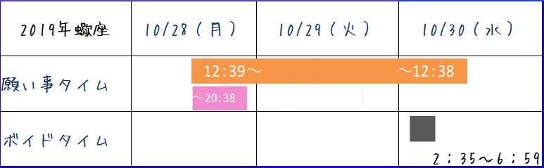 2019年10月蠍座のボイドタイム