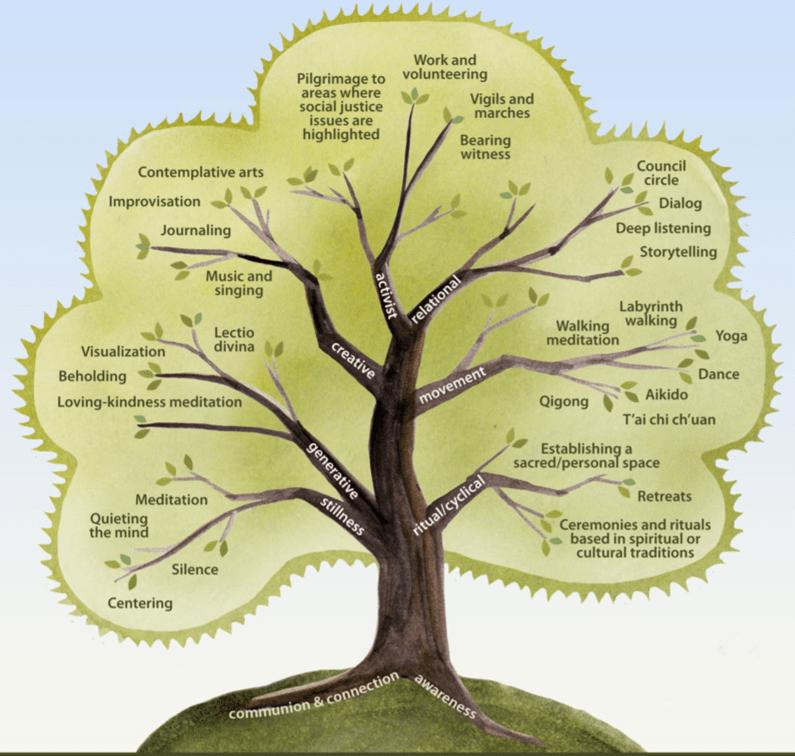 Contemplative Tree of Spiritual Practices
