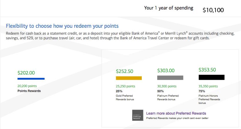 bank of america relationship bonus - Bank Of America Travel Rewards Card Benefits
