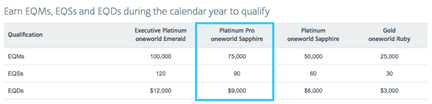 AAdvantage Platinum Pro Qualifications