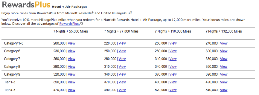 Marriott + United Hotel and Air Package